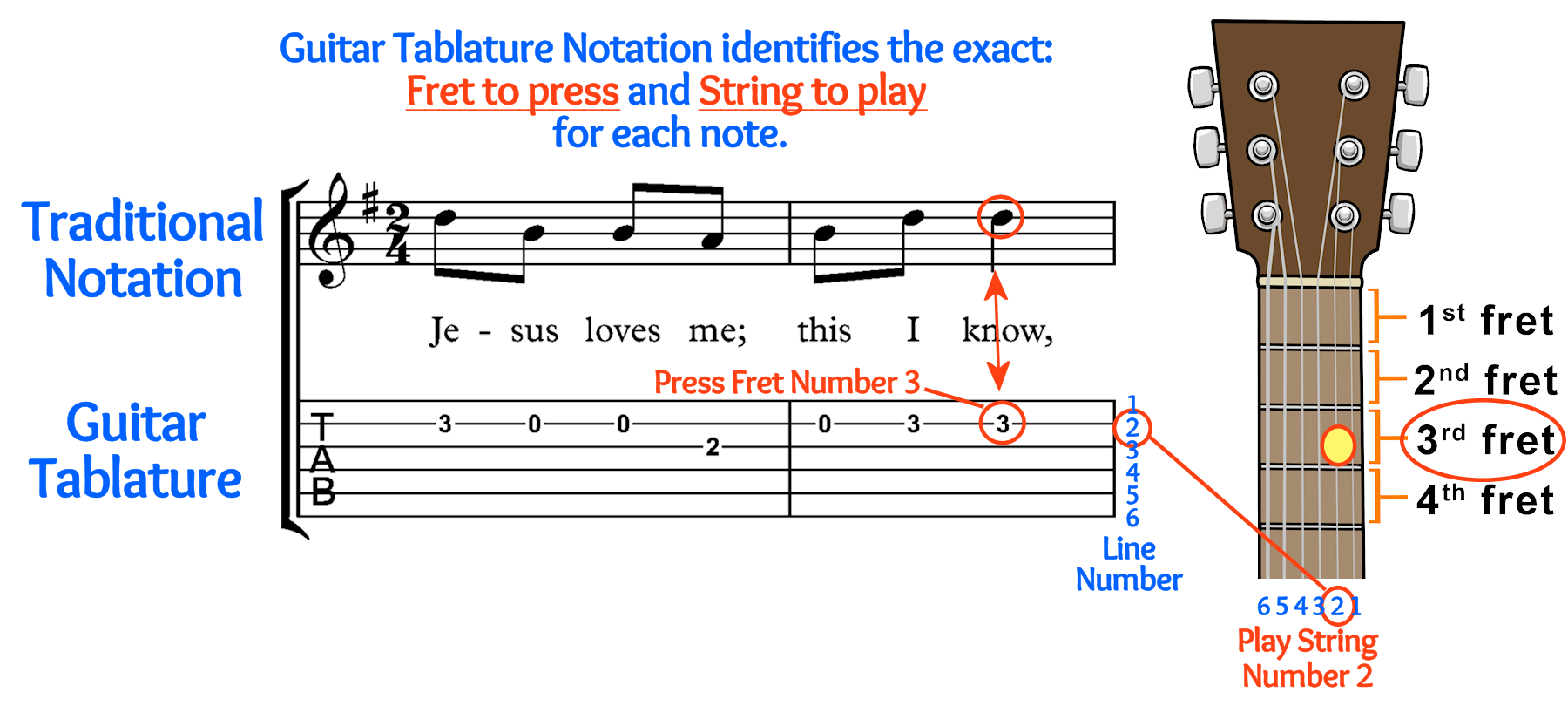 Tablature Example For Brochure V7b Trans Small